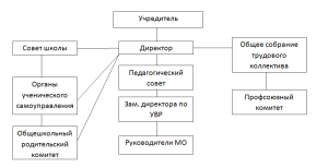 Органы управления